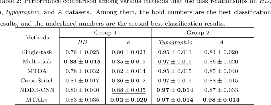 Figure 4 for Learning Twofold Heterogeneous Multi-Task by Sharing Similar Convolution Kernel Pairs