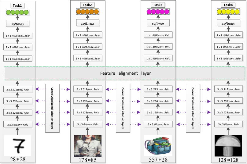 Figure 1 for Learning Twofold Heterogeneous Multi-Task by Sharing Similar Convolution Kernel Pairs
