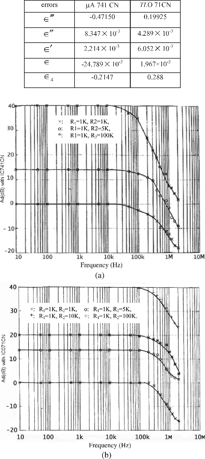 Figure 3 From Cmrr In Voltage Op Amp Based Current Mode Opamp Amplifier Differential Gain Frequency Response Of Cmia Constructed By A