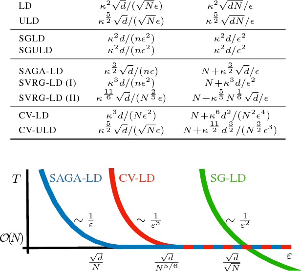 Figure 1 for On the Theory of Variance Reduction for Stochastic Gradient Monte Carlo