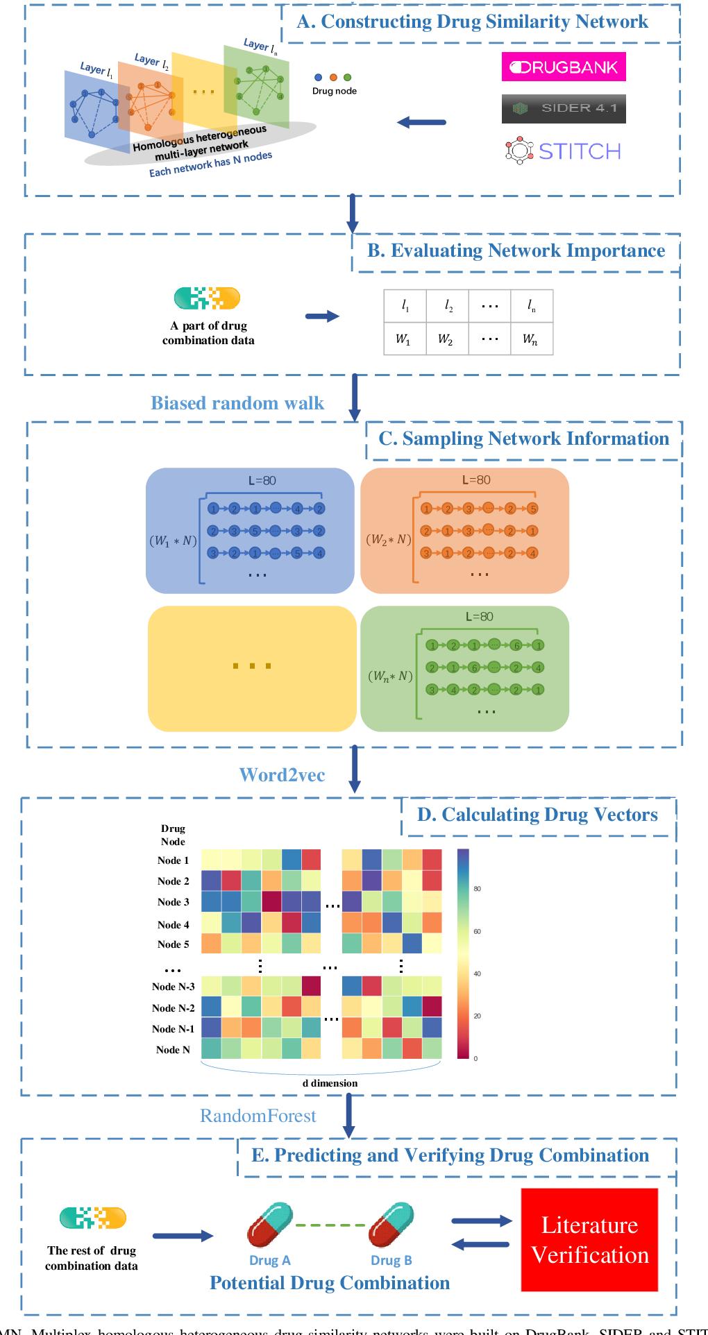 Figure 1 for A Node Embedding Framework for Integration of Similarity-based Drug Combination Prediction