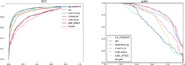 Figure 4 for A Node Embedding Framework for Integration of Similarity-based Drug Combination Prediction