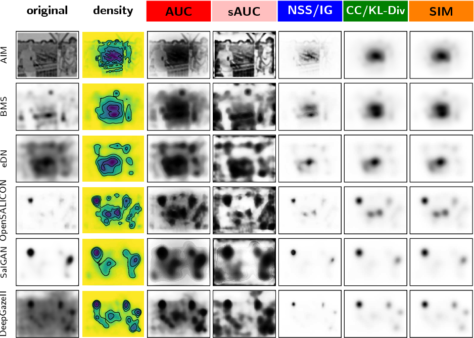 Saliency Benchmarking Made Easy: Separating Models, Maps and