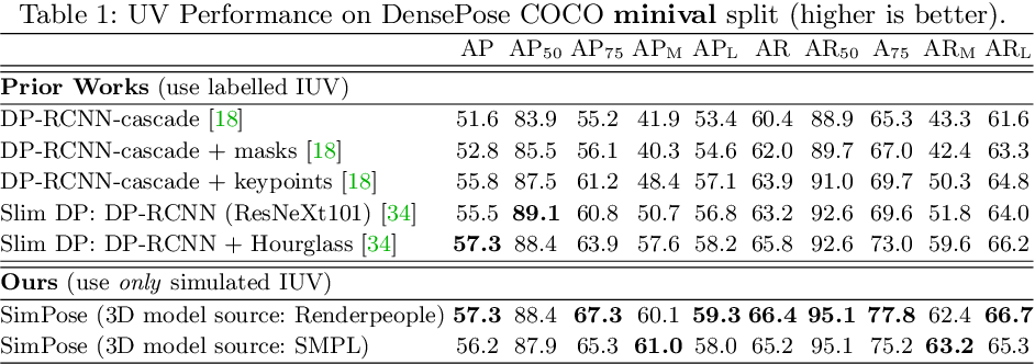 Figure 2 for SimPose: Effectively Learning DensePose and Surface Normals of People from Simulated Data