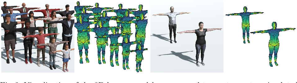 Figure 3 for SimPose: Effectively Learning DensePose and Surface Normals of People from Simulated Data