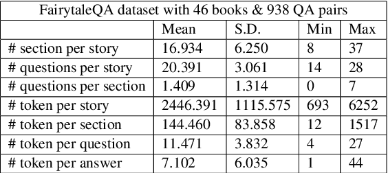 Figure 2 for It is AI's Turn to Ask Human a Question: Question and Answer Pair Generation for Children Storybooks in FairytaleQA Dataset