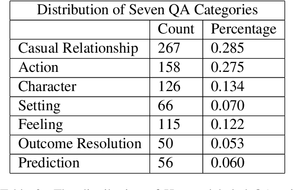 Figure 3 for It is AI's Turn to Ask Human a Question: Question and Answer Pair Generation for Children Storybooks in FairytaleQA Dataset
