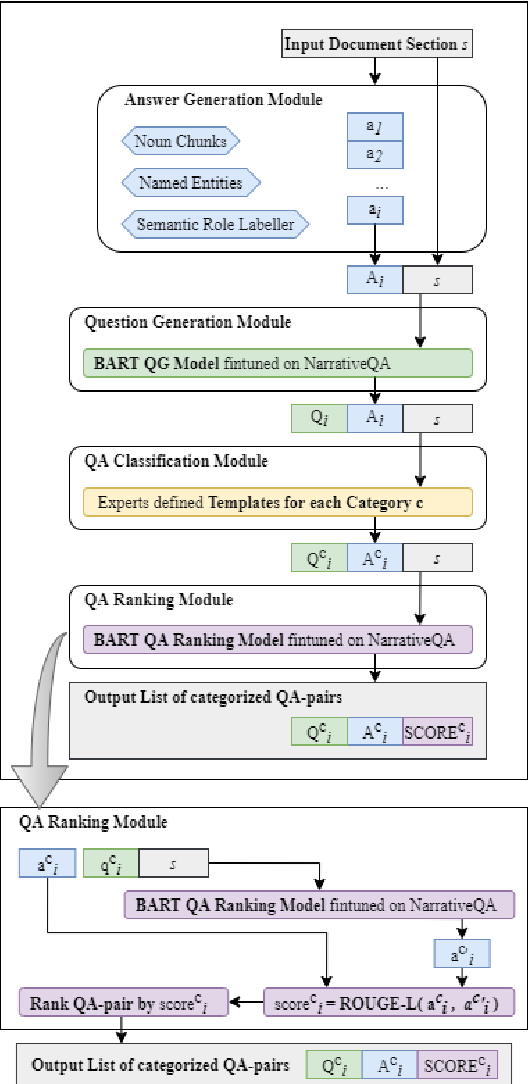 Figure 1 for It is AI's Turn to Ask Human a Question: Question and Answer Pair Generation for Children Storybooks in FairytaleQA Dataset