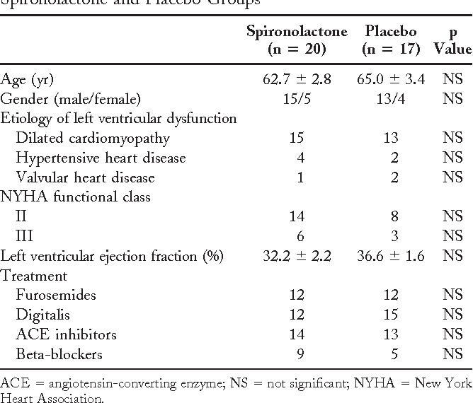 Table 1. Clinical Characteristics of Patients in the Spironolactone and Placebo Groups
