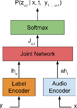 Figure 1 for Transformer Transducer: A Streamable Speech Recognition Model with Transformer Encoders and RNN-T Loss