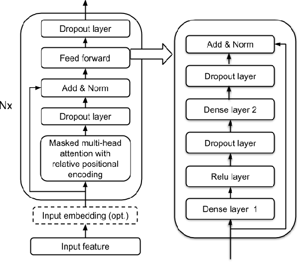 Figure 4 for Transformer Transducer: A Streamable Speech Recognition Model with Transformer Encoders and RNN-T Loss
