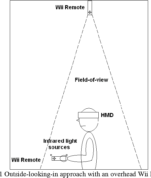 Spatial Interaction With The Wii Remote For Head Mounted Display