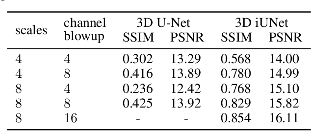 Figure 2 for iUNets: Fully invertible U-Nets with Learnable Up- and Downsampling