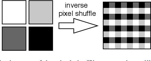 Figure 3 for iUNets: Fully invertible U-Nets with Learnable Up- and Downsampling