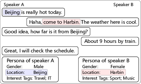 Figure 1 for A Pre-training Based Personalized Dialogue Generation Model with Persona-sparse Data