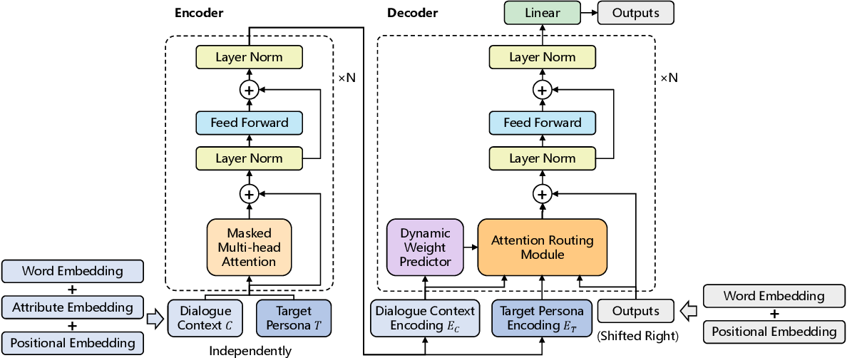 Figure 3 for A Pre-training Based Personalized Dialogue Generation Model with Persona-sparse Data