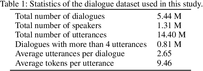 Figure 2 for A Pre-training Based Personalized Dialogue Generation Model with Persona-sparse Data