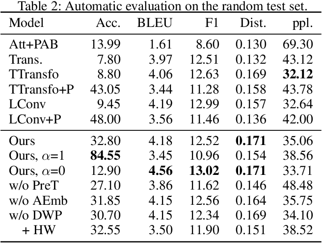 Figure 4 for A Pre-training Based Personalized Dialogue Generation Model with Persona-sparse Data