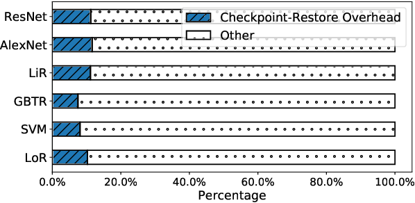Figure 4 for SpotTune: Leveraging Transient Resources for Cost-efficient Hyper-parameter Tuning in the Public Cloud