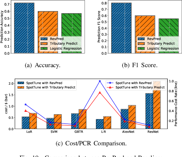 Figure 2 for SpotTune: Leveraging Transient Resources for Cost-efficient Hyper-parameter Tuning in the Public Cloud