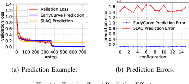 Figure 3 for SpotTune: Leveraging Transient Resources for Cost-efficient Hyper-parameter Tuning in the Public Cloud