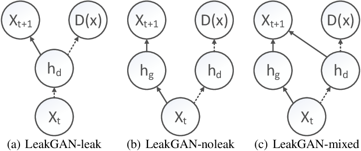 Figure 1 for On Accurate Evaluation of GANs for Language Generation