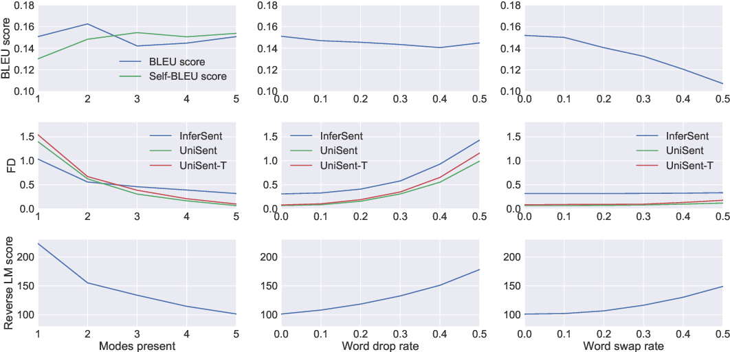 Figure 2 for On Accurate Evaluation of GANs for Language Generation