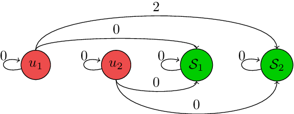 Figure 1 for Decisions, Counterfactual Explanations and Strategic Behavior