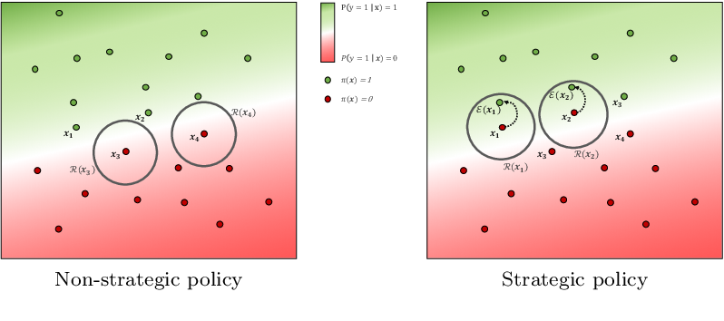 Figure 2 for Decisions, Counterfactual Explanations and Strategic Behavior