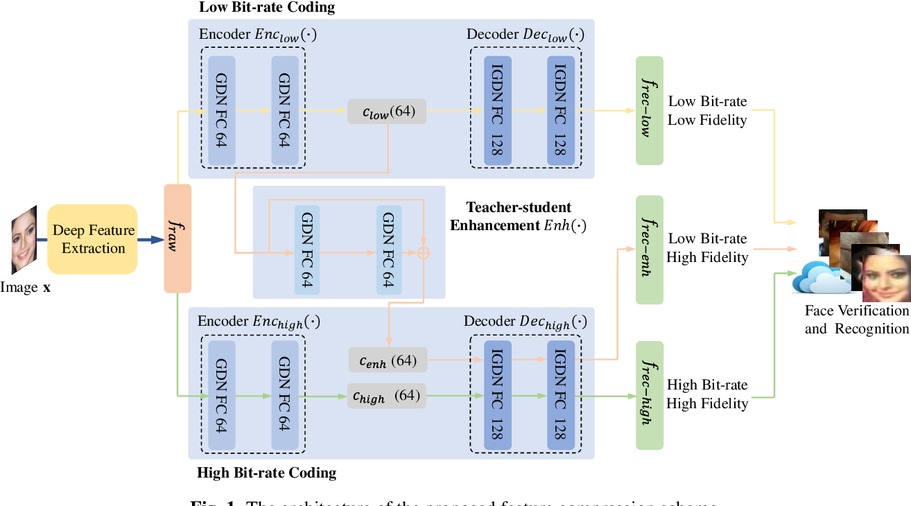 Figure 1 for End-to-End Facial Deep Learning Feature Compression with Teacher-Student Enhancement
