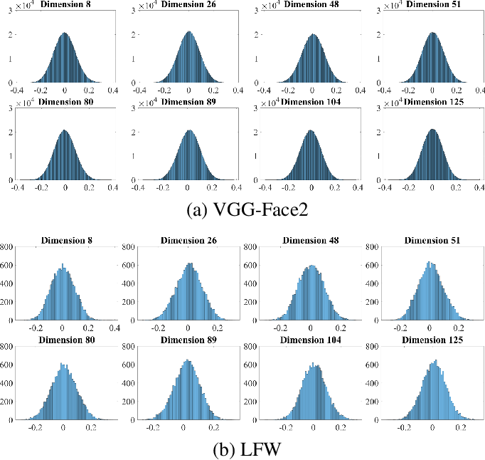 Figure 3 for End-to-End Facial Deep Learning Feature Compression with Teacher-Student Enhancement