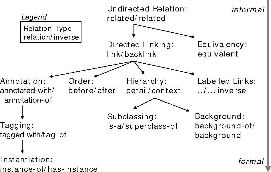 Fig. 1. Inheritance hierarchy of relations