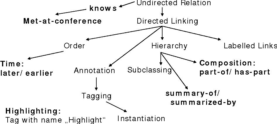 Fig. 4. Extending CDS