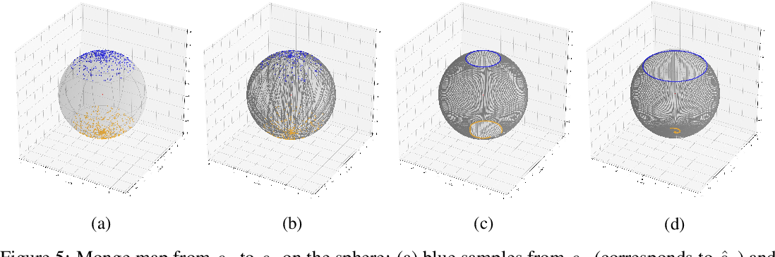 Figure 4 for Scalable Computation of Monge Maps with General Costs