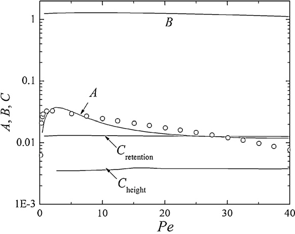 Fig. 13. The coefficients A, B, and C predicted by our dispersion theory for the stag-