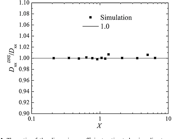 Fig. 4. The ratio of the dispersion coefficient estimated using direct numerical simulations and the dispersion coefficient predicted with the volume-averaging technique.