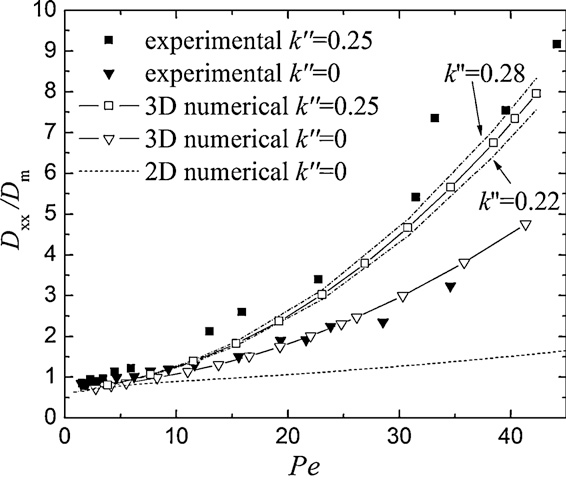Fig. 6. The longitudinal dispersion coefficient normalized with the molecular