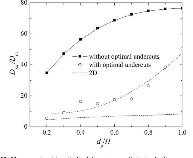 Fig. 11. The normalized, longitudinal dispersion coefficients of pillar arrays with-