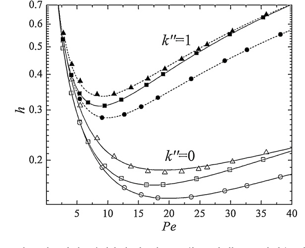Fig. 12. The reduced plate height in the absence (k′′ =0, hollow symbols) and pres-