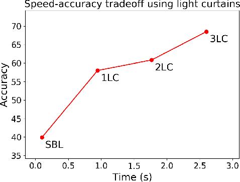 Figure 4 for Active Perception using Light Curtains for Autonomous Driving