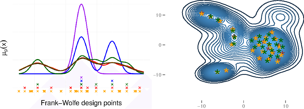 Figure 1 for Frank-Wolfe Bayesian Quadrature: Probabilistic Integration with Theoretical Guarantees