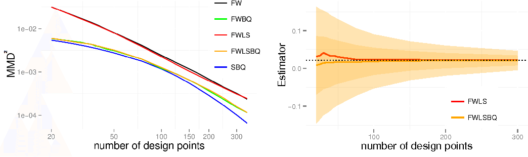 Figure 2 for Frank-Wolfe Bayesian Quadrature: Probabilistic Integration with Theoretical Guarantees