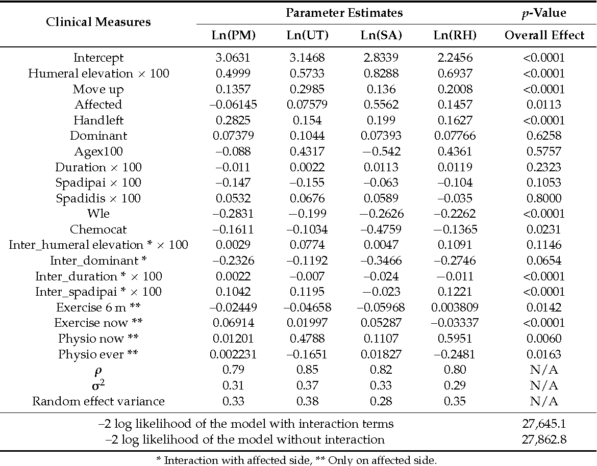 Table 2 from An Application of the Multivariate Linear Mixed Model