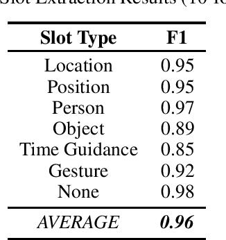 Figure 1 for Conversational Intent Understanding for Passengers in Autonomous Vehicles