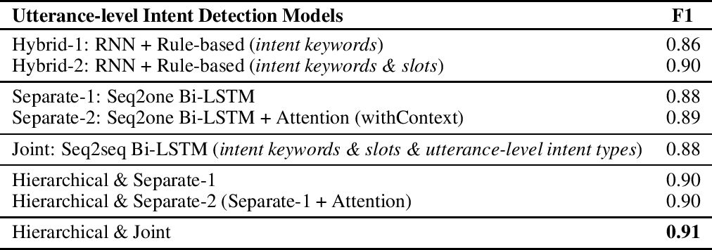 Figure 3 for Conversational Intent Understanding for Passengers in Autonomous Vehicles