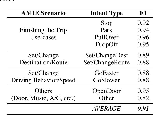 Figure 4 for Conversational Intent Understanding for Passengers in Autonomous Vehicles