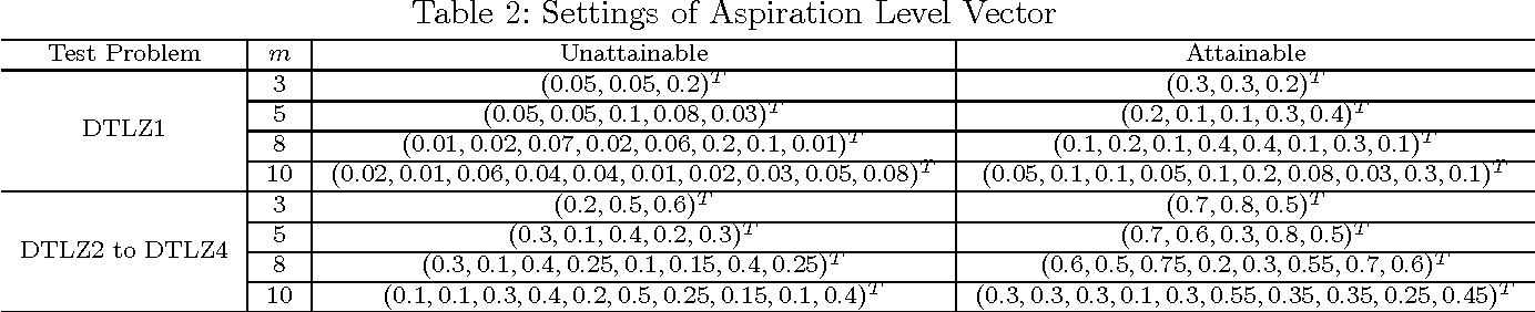 Figure 4 for Integration of Preferences in Decomposition Multi-Objective Optimization