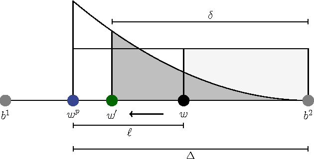 Figure 3 for Integration of Preferences in Decomposition Multi-Objective Optimization
