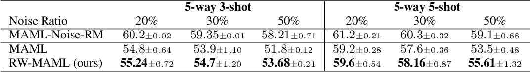 Figure 4 for A Reweighted Meta Learning Framework for Robust Few Shot Learning
