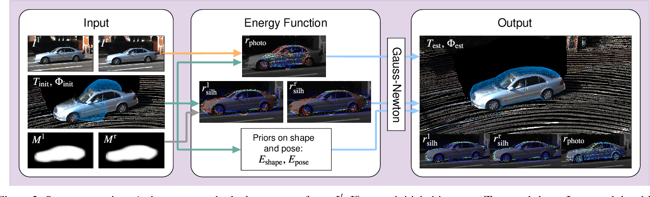 Figure 4 for DirectShape: Photometric Alignment of Shape Priors for Visual Vehicle Pose and Shape Estimation